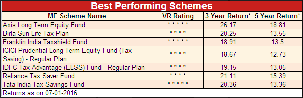 Grown 31 times. In 15 years. Birla Sun Life Equity Fund (An Open ended Growth Scheme)